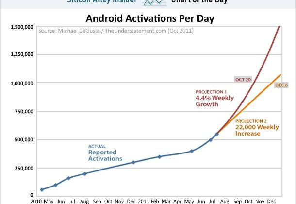 chart-of-the-day-android-activations-october-2011