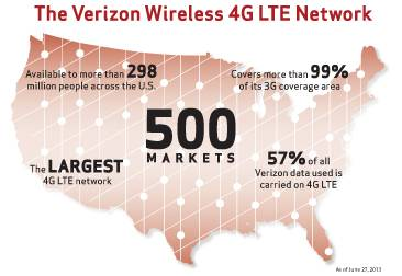 Verizon-Wireless-4G-LTE-500th-Network-366x251