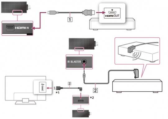 sony-bravia-smart-stick-diagram