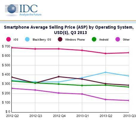 idc-q3-2013-average-selling-price
