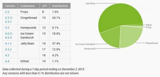 android-distribution-dec-2