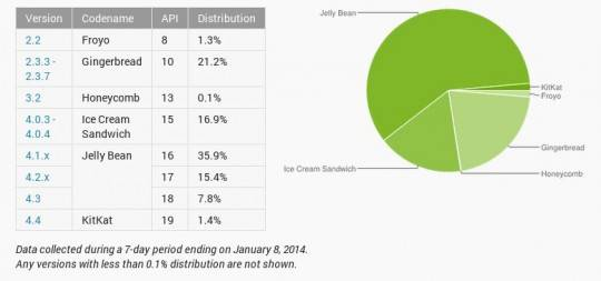 android-distribution-january-2014