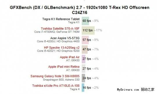 tegra-china-benchmarks