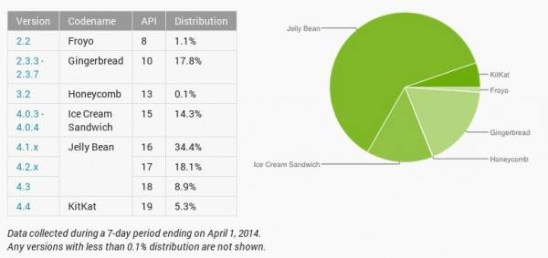 android-distribution-2014-03