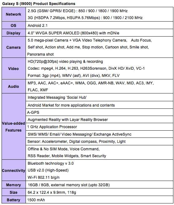 Samsung Galaxy S specifications