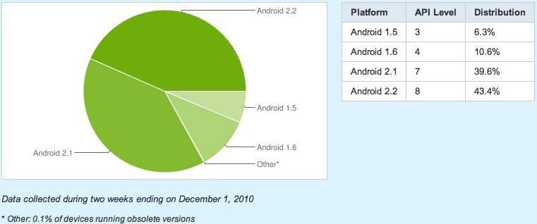 android_platform_report_dec_1_2010