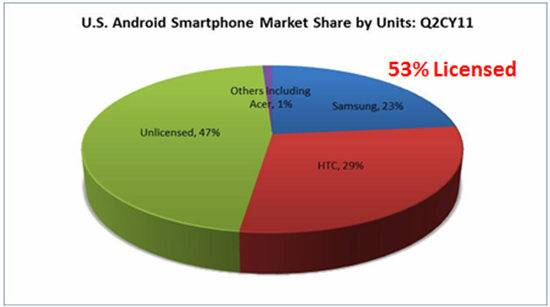 Android-Market-Share-Microsoft-Licensing-w600