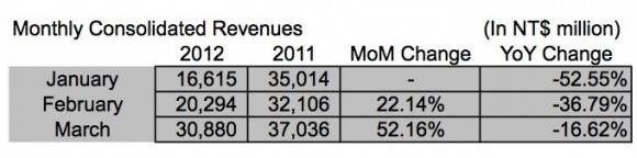 htc_q1_2012_monthly_revenues-580x144