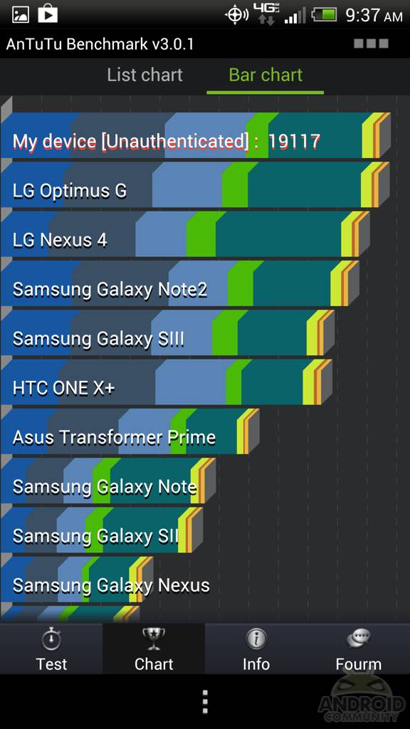 AnTuTu Benchmark v3 0 released with new UI, DNA support and more