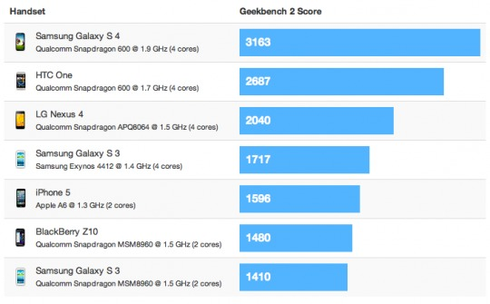 Samsung GALAXY S 4 doubles iPhone 5's benchmark scores 1