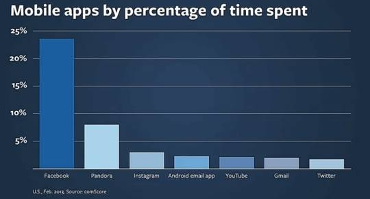 facebook-use-stats