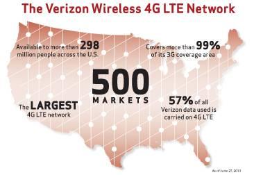 Verizon-Wireless-4G-LTE-500th-Network-366x251