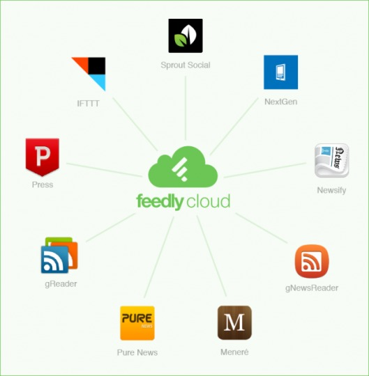 feedly-cloud-apps