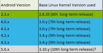 android-kernel-version