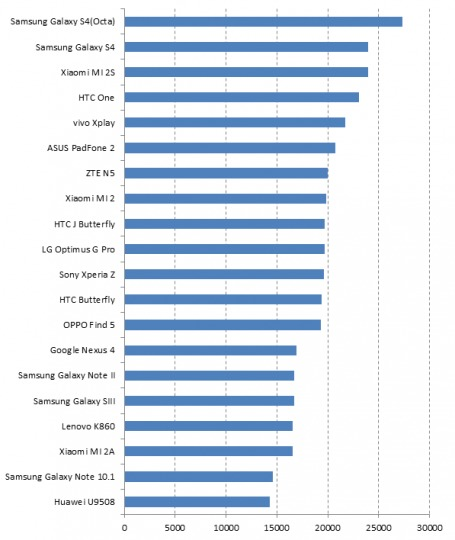 antutu-labs-report-hardware-performance