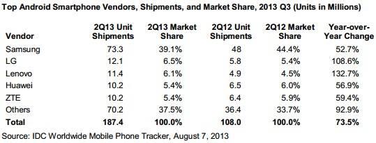 idc-q2-2013-smartphones-vendor