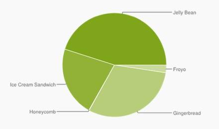 android-numbers-september-2013-440