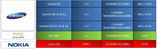 samsung-android-4.3-update-timetable