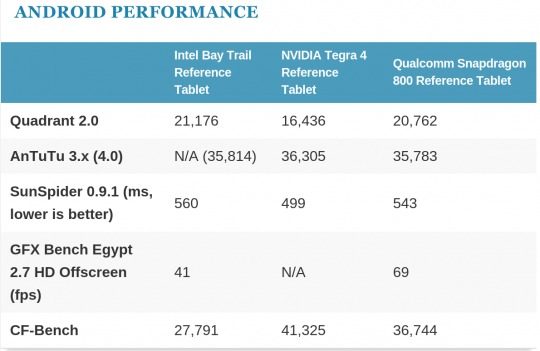 BayTrail benchmark