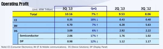 samsung-3q-2013-operating-profits