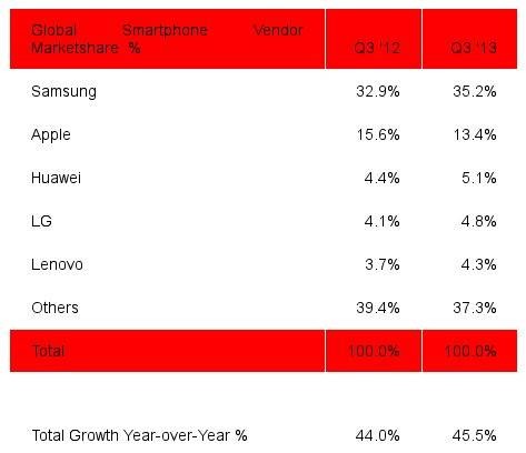 strategy-analytics-smartphone-shipments-Q3-2013-1