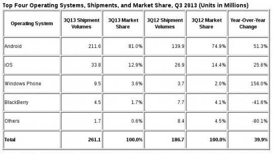 idc-q3-2013-smartphone-shipments