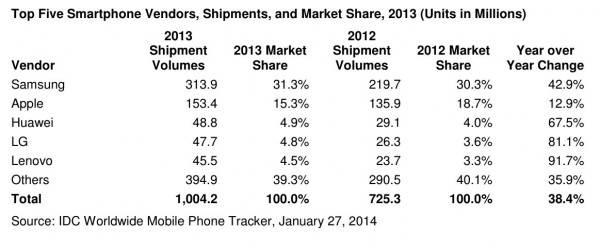 idc-smartphone-2014-1