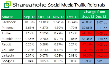 social-media-traffic-report-Jan-14-stats