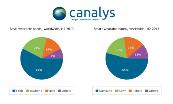 Canalys wearables