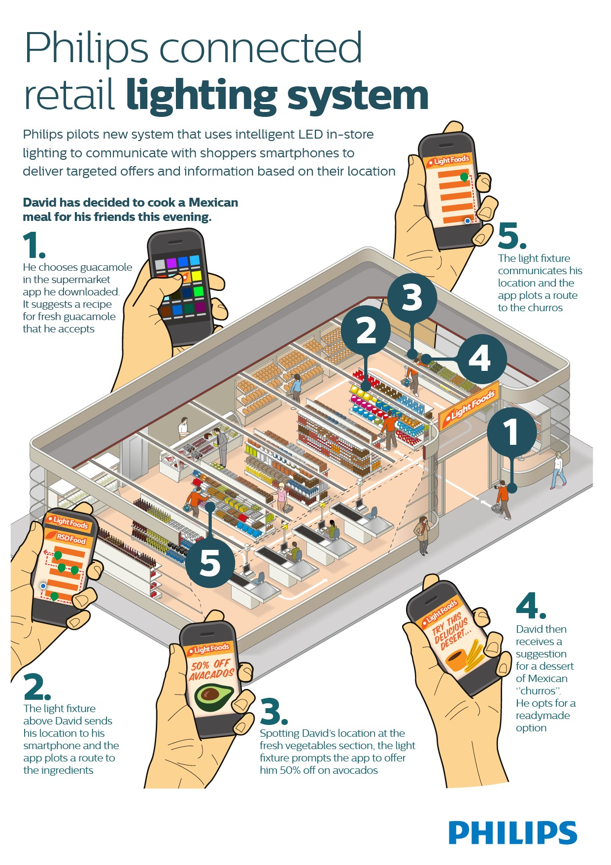 Philips-Connected-retail-lighting-system-infographic