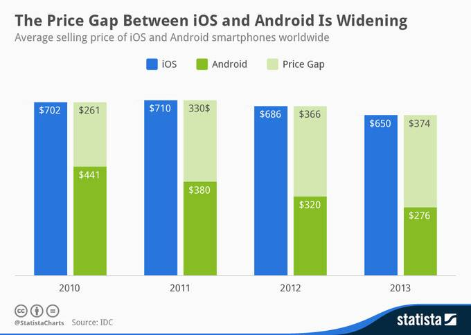 Android device pricing