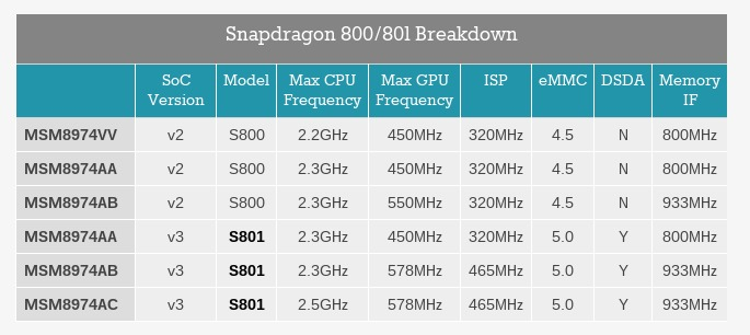 anandtech-qualcomm-800-family