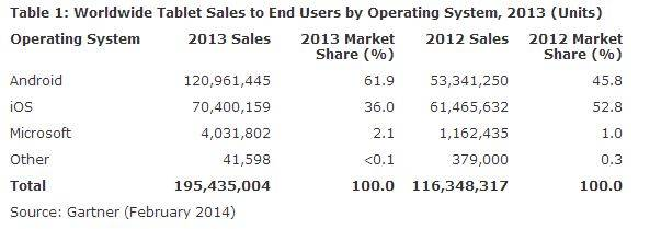 gartner-tablet-market-share-2013