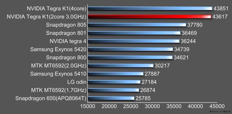 nvidia-tegra-k1-64-bit-dual-core-2