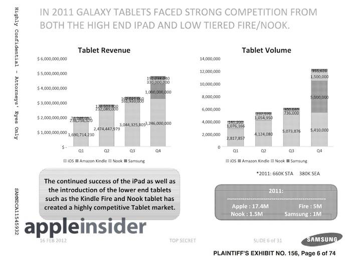 Samsung mislead everyone about Galaxy Tab sales figures