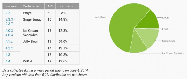 android-distribution-june