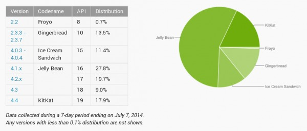 android-distribution-2014-07