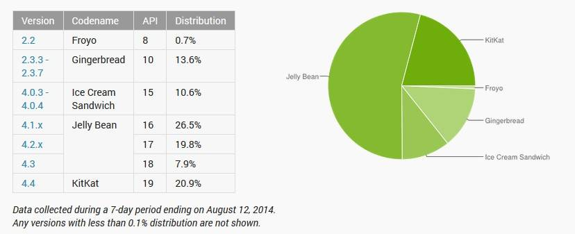 android-distribution-august-2014