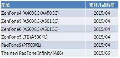android 5.0 lollipop asus zenfone padfone timeline