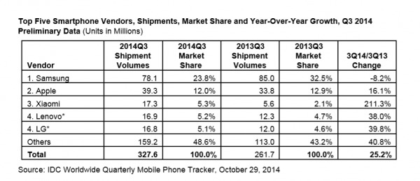idc-smartphones-ship-3q2014-600x259
