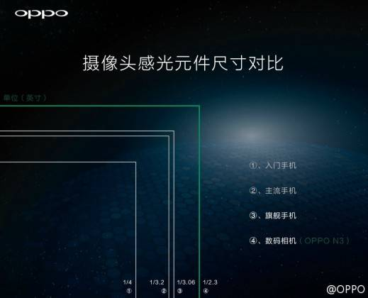 oppo-n3-sensor-size