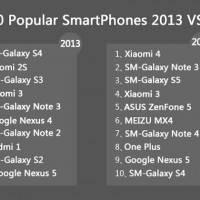 TOP 10 popular smartphones 2014