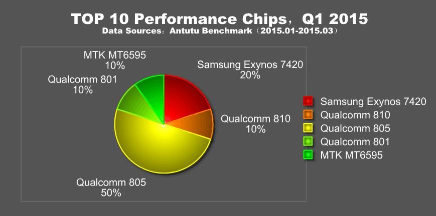 AnTuTu Top 10 Performance Chips 2015