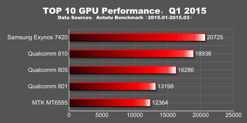 Top 10 GPU Performance q1 2015
