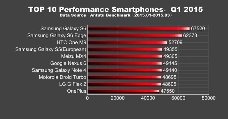 Top 10 Performance Smartphones