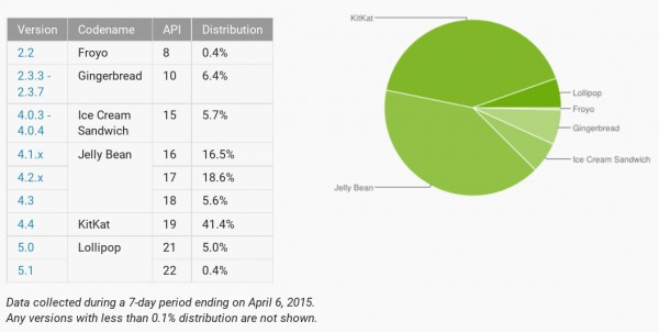 android-distribution-2015-04