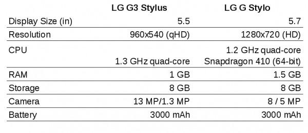 lg-g3-stylus-g-stylo-600x260