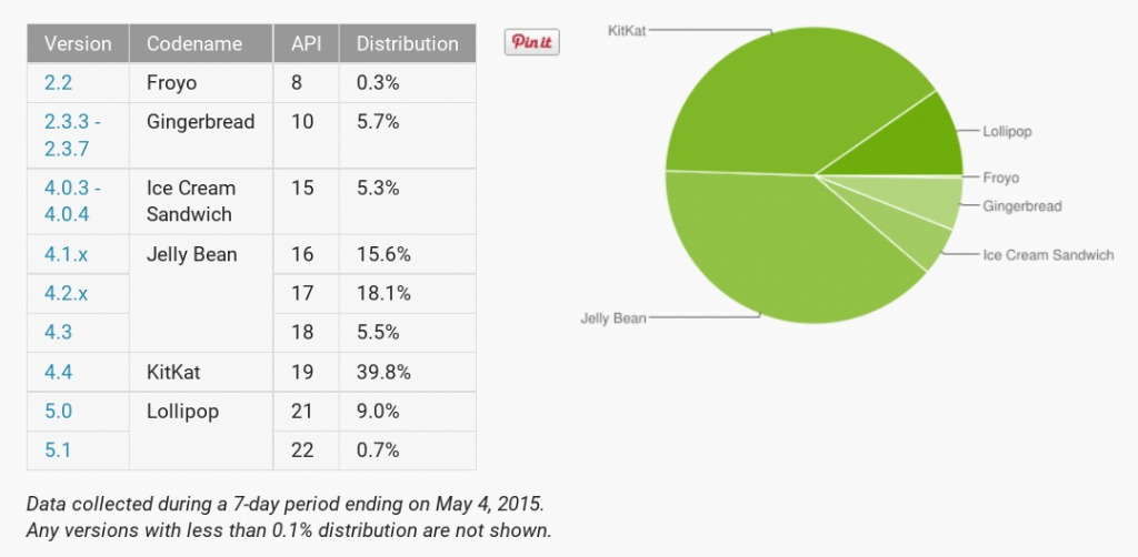 android-distribution-2015-05