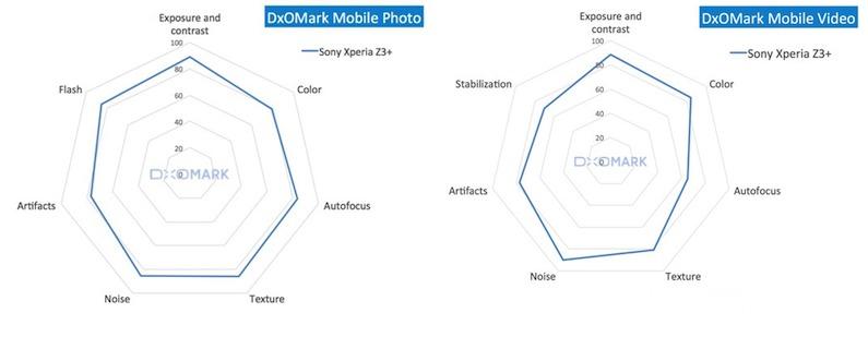 DxOMark Mobile Scores for xperia z3_