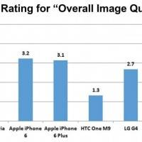 Most Stable Video Capture in a Leading Smartphone